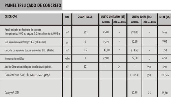 tabela mezanino2 Construção de Mezanino: Estrutura Metálica X Concreto